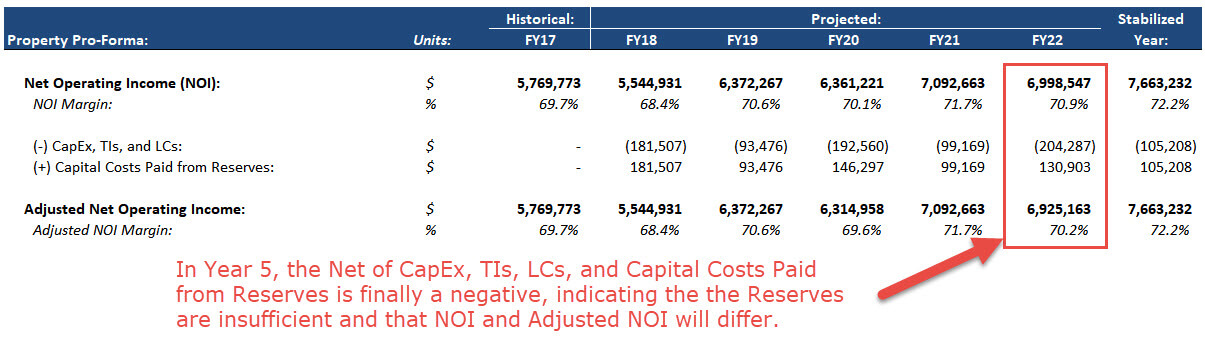 Real Estate Pro-Forma - Reserves and Capital Costs