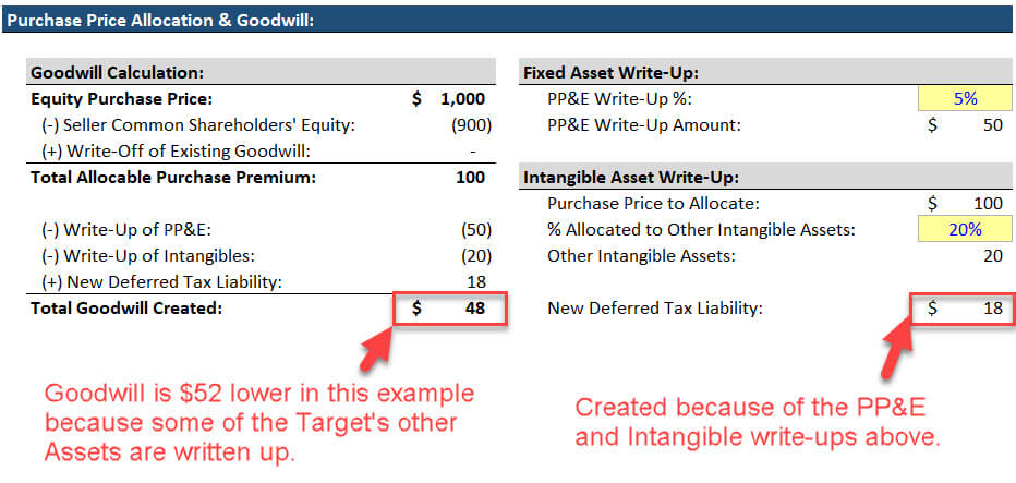 How to Calculate Goodwill - More Complex Example