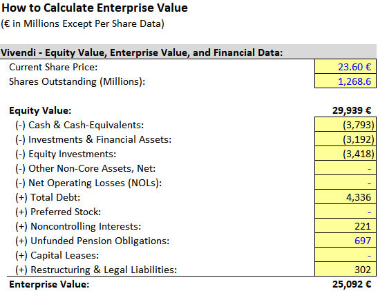 Vivendi - Enterprise Value Calculations