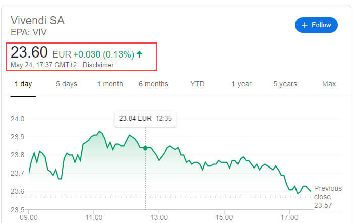 Vivendi Share Price