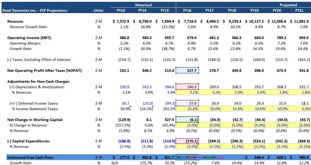 How to Calculate Unlevered Free Cash Flow