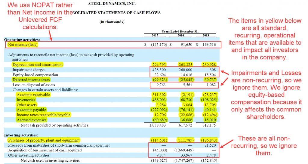 Unlevered Free Cash Flow Formula - Steel Dynamics - Part 2