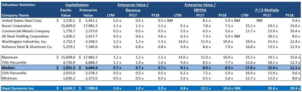 Comparable Company Analysis - Valuation Multiples