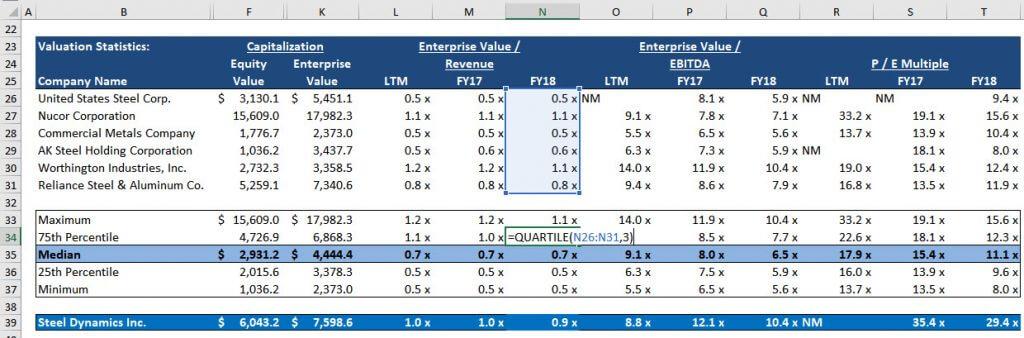 Valuation Multiple Quartiles