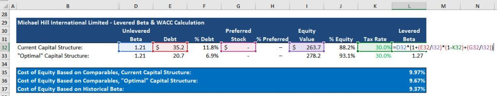 Cost of Equity Calculation