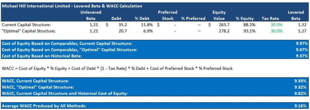 How to Calculate Discount Rate: WACC Calculations