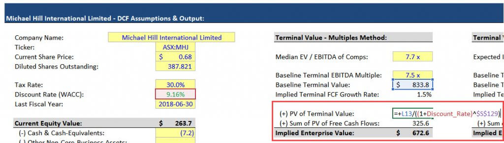 Implied Enterprise Value Calculation