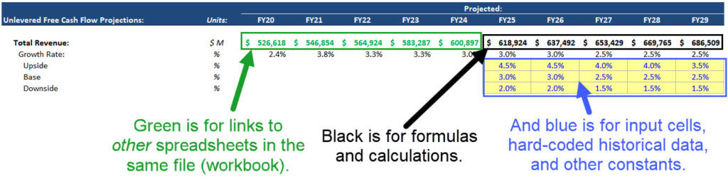 How to Color Code in Excel: Green, Black, and Blue