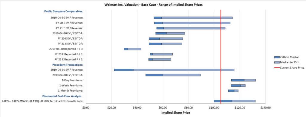 Walmart - Football Field Valuation Graph