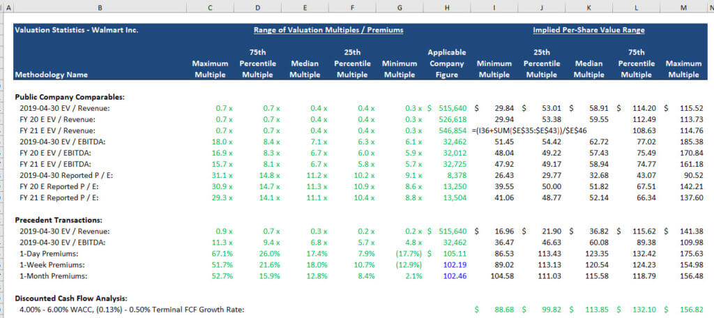 Valuation Methodologies - Multiples