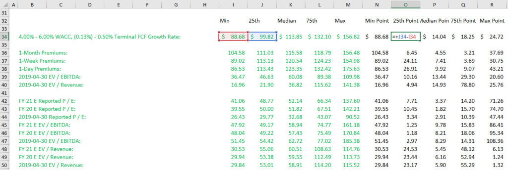 Valuation Points - Distances