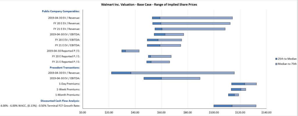 Walmart - Partial Football Field Valuation Graph